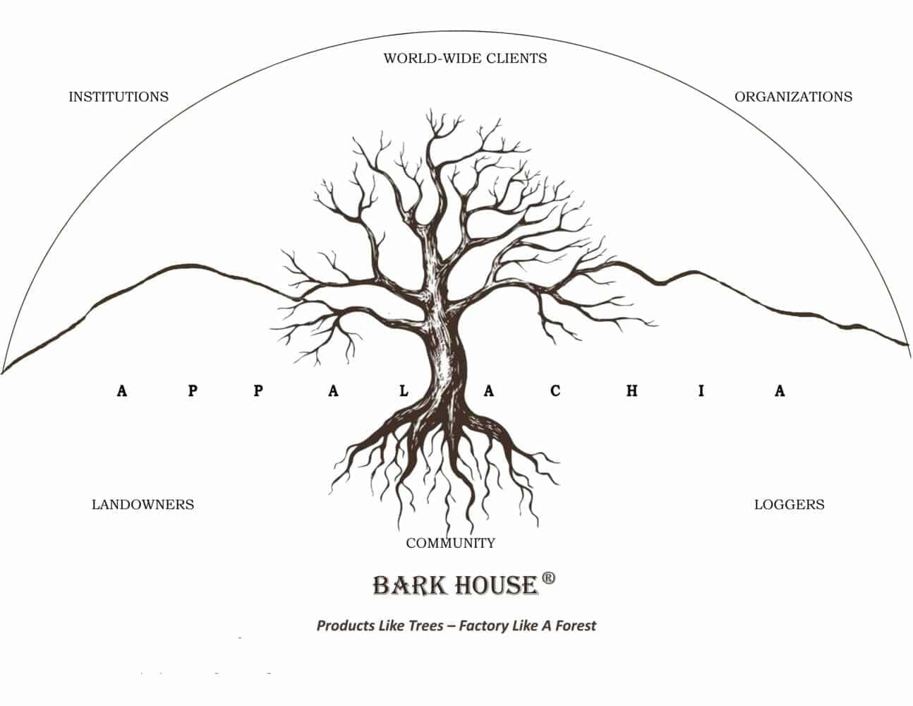 Bark House Regenerative Appalachia
